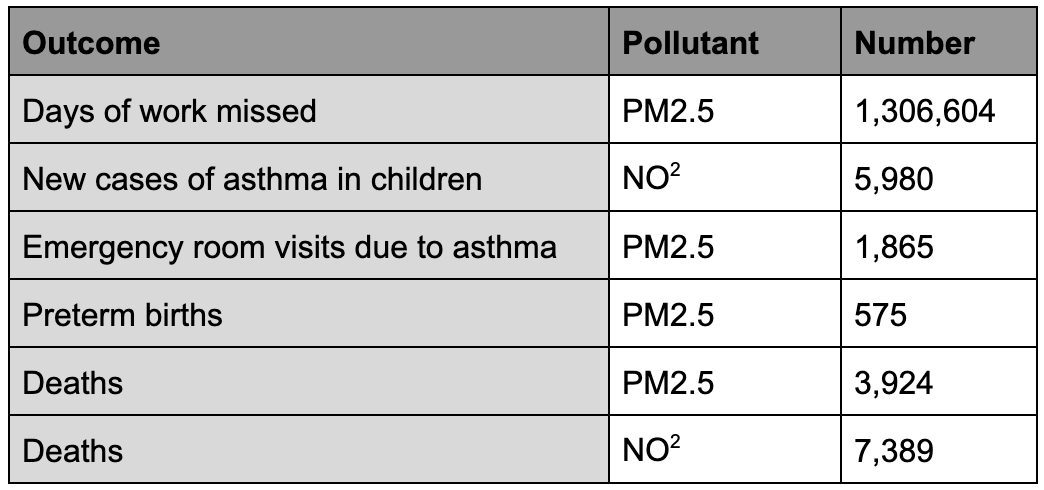 Table showing how various negative health outcomes relate to different pollutants.