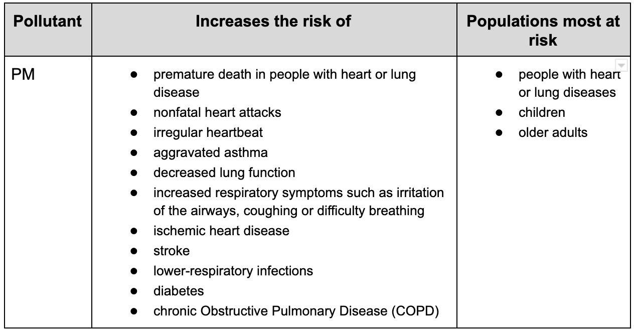Table displaying the health risks of particulate matter.