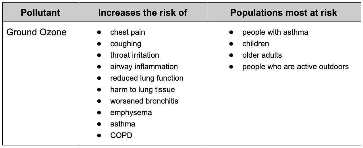 Table displaying the health risks of ground ozone.
