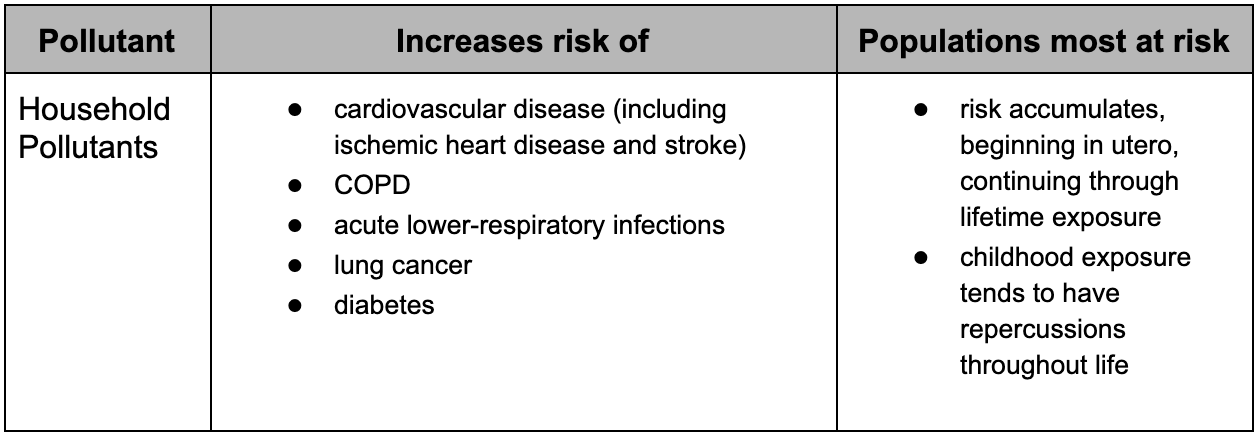 Table displaying the health risks of household pollutants.