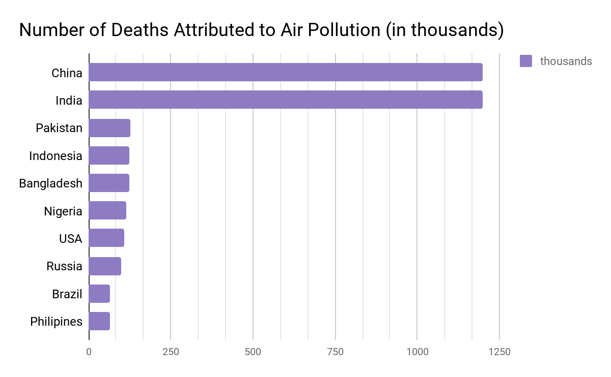 Table showing number of deaths attributed to air pollution (in thousands), by country.